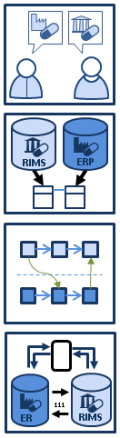 Iperion proposes four steps to get your RIMS and ERP connected
