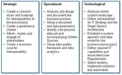 Interoperability is achieved by aligning strategic, operational and technological levels. Strategic: Create a common vision and roadmap for interoperability of the process(es); Create a governance charter; Inform, involve and engage of stakeholders; Create a business case for interoperability. Operational: Analyze, (re)-design and document the business process; Setup a document and data governance; Identify core process data set and accompanying Golden Sources; Setup data quality framework and data analytics. Technological: Analyze current system landscape; Define and establish an IT Strategy and the Target Service Architecture; Establish a system agnostic core data model for the business process(es); Define required IT capabilities and associated User Requirements; Select vendors, implement solutions and automated.